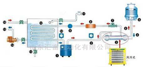 风冷式工业冷水机维修与保养